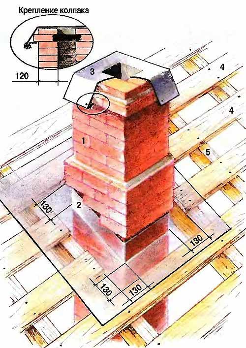 Как сделать трубу из крыши