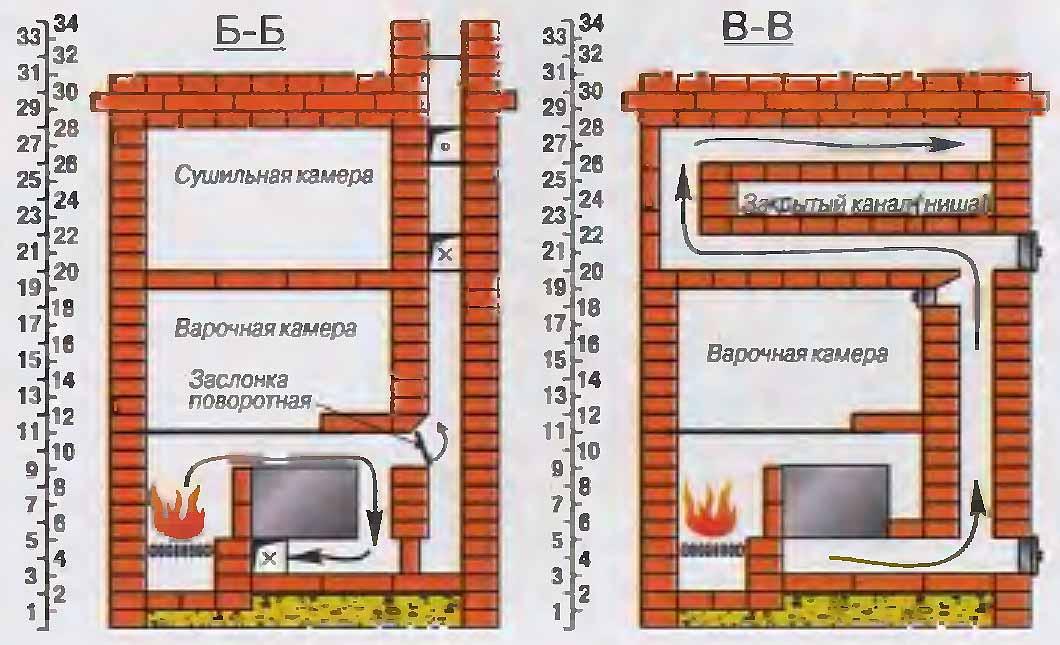 Отопительная и варочная печь своими руками на 3 дымохода