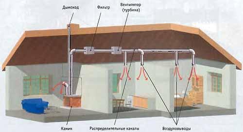 Воздушное отопление дома печью своими руками
