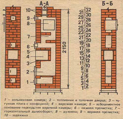 Маленький печь для дома своими руками - Peresvetgk.ru