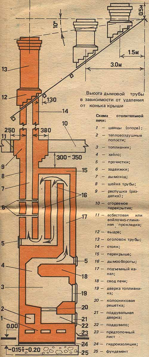 Схема отопительной печи: 1